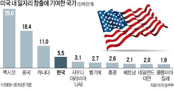 """""""한·미 FTA가 재앙?…미국 일자리 기여, 한국이 4위"""""""