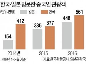 """유커 아직은…""""일본보다 한국"""""""