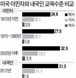 [경제논단] 한국 경제 성장 유지하려면 숙련 노동자 이민 받아들여야