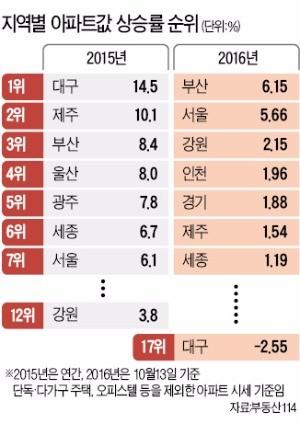 '집값 꼴찌'의 반란…강원도, 올해 '톱3' 부상