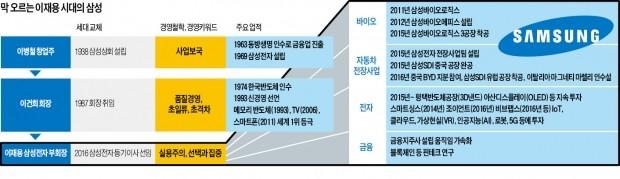 'Made by 재용' 바이오·자동차 전장 등 신사업 '궤도 올리기' 급선무