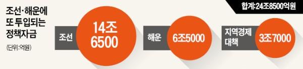 조선·해운 25조 더 투입…일단 살린다
