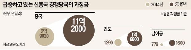 한국 기업, 밖에서도 수난…과징금 공포