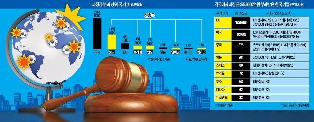 [한국 기업 밖에서도 수난] 경쟁법 배워간 신흥국까지 한국 기업에 사사건건 '트집'