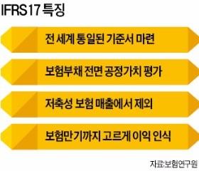 [단독] 'IFRS17' 2021년 전격 시행…이대로 가면 보험사 9곳 퇴출