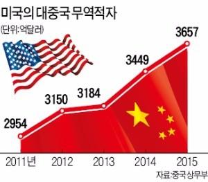 """미국 '45% 관세폭탄' 조짐에 중국 """"보잉기 안 사겠다"""""""