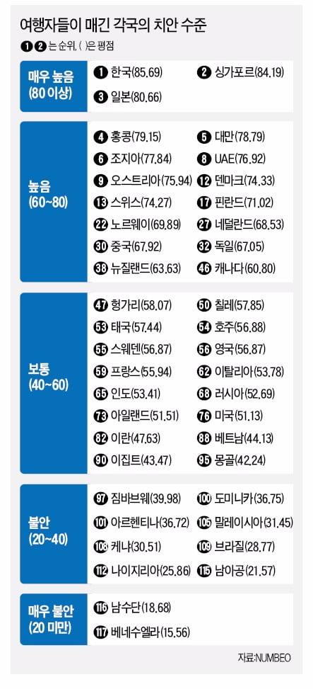 [Focus] 여행자들이 매긴 치안수준 세계 1위는 한국!