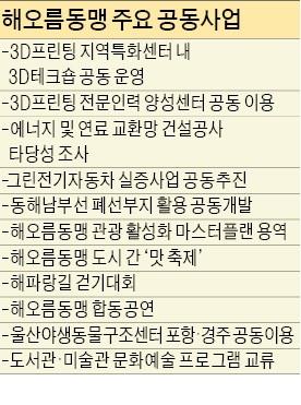 '해오름동맹' 울산·경주·포항, 전기차·3D프린팅 공동 투자