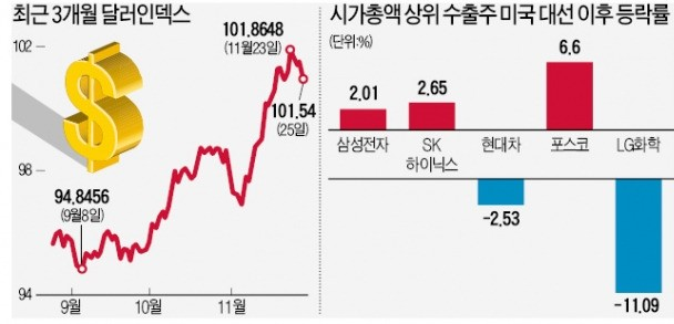 강달러 장세에도…수출주, 업종별 '희비' 엇갈리네