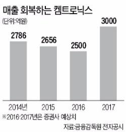 '커넥티드카' 올라탄 켐트로닉스의 성장 질주