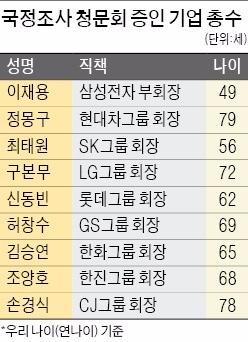 외신도 걱정하는 기업인 청문회…정몽구 회장 역대 최고령 증인