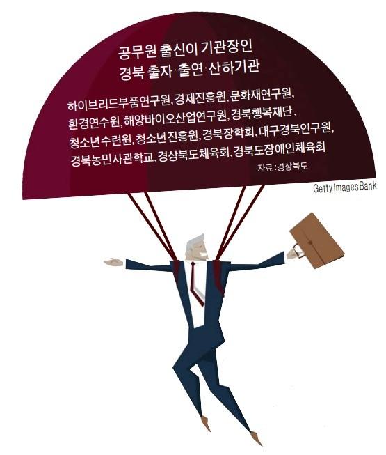 경북 '낙하산 기관장' 늘었다