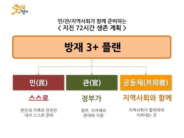 경기도 지진 발생시 '도민 72시간 생존 지원', 경기도형 지진종합대책 추진