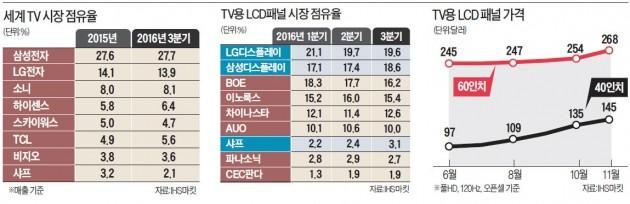 '반 삼성' 대만 훙하이, TV시장 출사표…삼성·LG에 전면전 선포