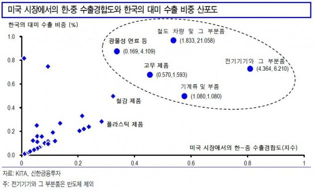 """G2 갈등, 수출주와 경기민감주에 기회"""