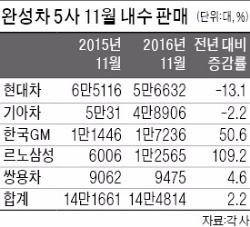 '신차 효과'…5개월 만에 판매 절벽 넘었다