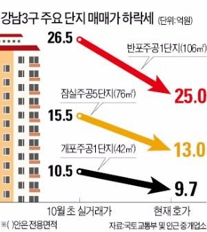 잠실주공 2억 급락…분양권 거래 28% '뚝'