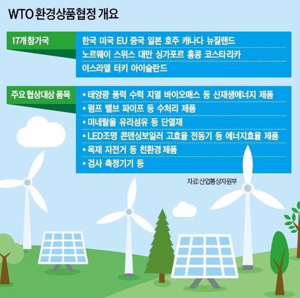 WTO 환경상품협정 불발…힘빠진 기후변화체제