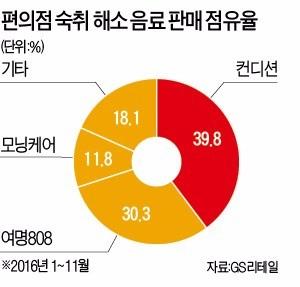 [한경 미디어 뉴스룸-한경BUSINESS] '국민 속풀이' 숙취해소음료, 3강 구도에 출사표 낸 신참들