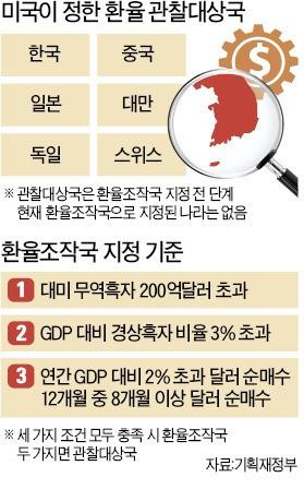 G2 무역전쟁 땐 한국수출 '설상가상'…'환율조작국'에 한국·중국 같이 오를 수도
