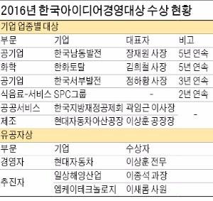 [2016 한국아이디어경영대상] 기업 미래 '불' 밝히는 당신의 생각…아이디어가 힘이다 !