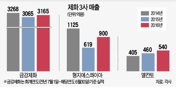 '아재 구두'서 '오빠 구두'로…제화 빅3의 부활