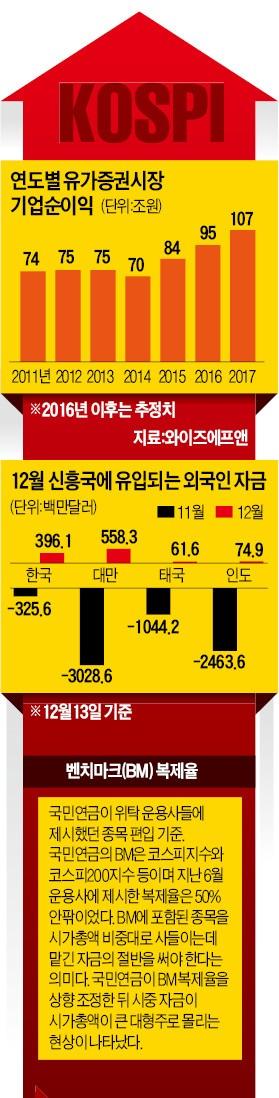 [코스피 '상승기류'] '국민연금·기업실적·트럼프' 3대 호재…6년 박스피 탈출하나