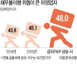 '520조 빚'에 짓눌린 자영업자