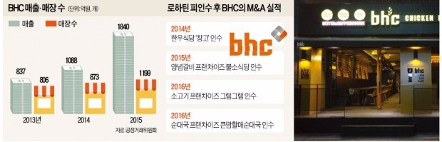 [마켓인사이트] 더로하틴그룹, 치킨체인 CEO에 '삼성맨' 기용…BHC 수술