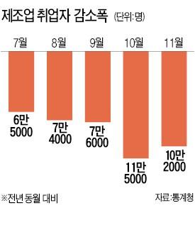 제조업, 전체 취업자 깜짝 증가에도 두 달째 10만명대 감소