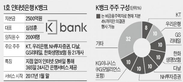 """첫 인터넷은행 K뱅크 """"스마트폰으로 10분이면 계좌 개설"""""""