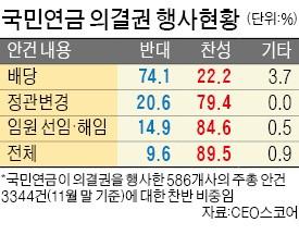 """""""국민연금, 올해 주총 안건 10건 중 1건 반대"""""""