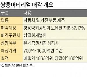 [마켓인사이트] 쌍용머티리얼 매각 본입찰…유니온·극동유화 '맞대결'