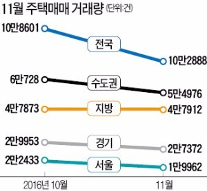 11·3 대책 무서웠네…수도권 거래 9.5% '뚝', 강남3구는 17% 급감