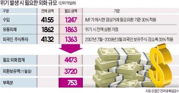 """""""국정 공백때마다 경제위기…내년에도 재연 우려"""""""