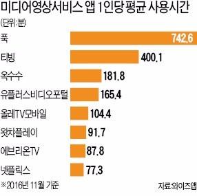 52만명 푹 빠진 '푹(pooq)'…드라마 독점공급 주효
