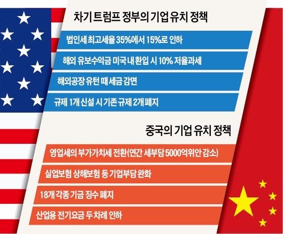 """[미국·중국, 기업유치 전쟁] """"미국으로 공장 옮기겠다""""는 기업 늘자…감세 공세로 붙잡겠다는 중국"""