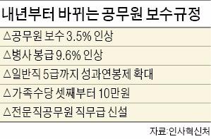 내년 공무원 보수 3.5% 오른다…사병 9.6% 올라 병장 21만6000원