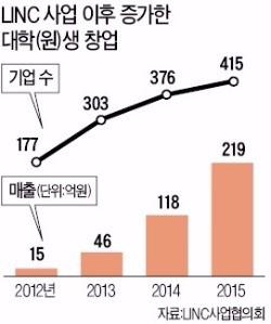 전북대·대구대·경남대·동국대·순천향대·전주대…LINC사업 A+