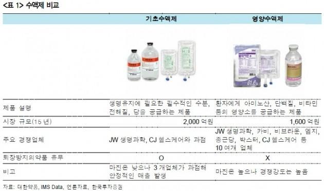 """""""대한약품, 구조적 성장+매력적인 주가수준""""-한국"""