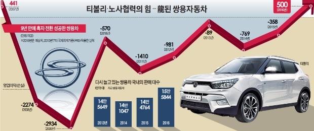 """대하드라마 '쌍용의 눈물' 끝…""""SUV 명가재건에 감회 젖을 시간 없다"""""""