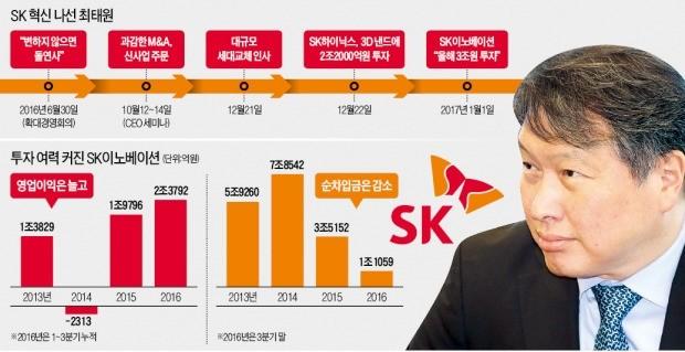 SK이노베이션, 올해 3조 투자