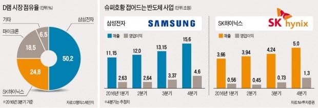 삼성·SK하이닉스, 올 반도체 이익 50% 늘듯