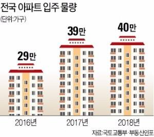7년 만에 다시 등장한 '아파트 입주 마케팅'