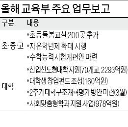 [정부부처 새해 업무보고] 산학협력 선도대학 70곳 선정해 2293억 지원