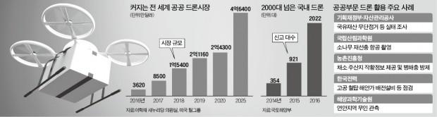 """""""국유지 감시엔 드론""""…기재부, 30대 더 띄운다"""