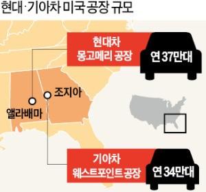 현대·기아차, 미국 공장 31억달러 투자한다