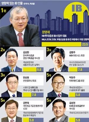 """[마켓인사이트] """"IB업계 영향력 1위는 정영채"""""""