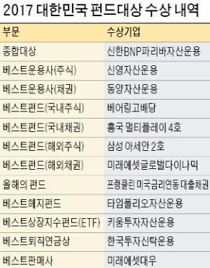 [2017 대한민국 펀드대상] 신한BNP파리바자산운용, 국내 주식형 '발군'…채권·연금도 빛났다