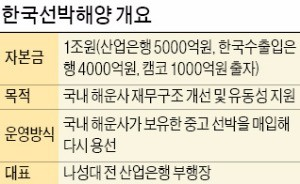 한국선박해양, 현대상선 컨선 12척 인수